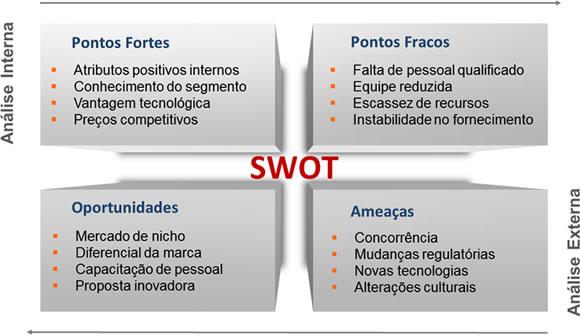 As etapas da análise SWOT no e-commerce